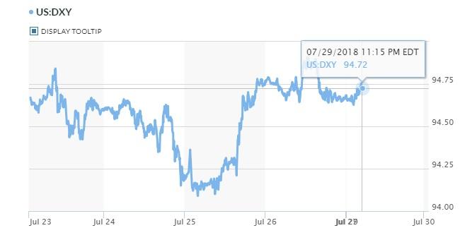 Tỷ giá hôm nay 30/7: Giá USD trong nước tiếp tục đà tăng 2