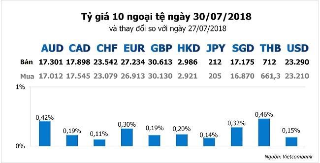 Tỷ giá hôm nay 30/7: Giá USD trong nước tiếp tục đà tăng 1