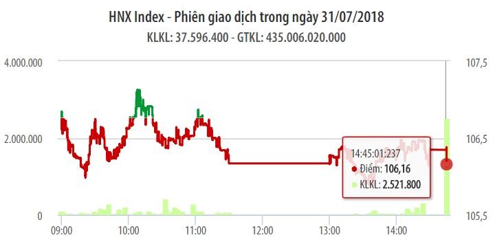 Chứng khoán ngày 31/7: Dòng tiền đổ mạnh, VN-Index vẫn khó chinh phục mốc 960 điểm 1
