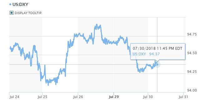 Tỷ giá hôm nay 31/7: Ngân hàng chưa dừng việc tăng giá USD và các ngoại tệ khác 2