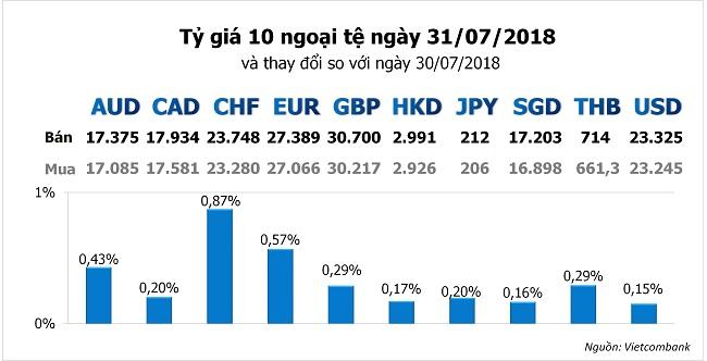 Tỷ giá hôm nay 31/7: Ngân hàng chưa dừng việc tăng giá USD và các ngoại tệ khác 1