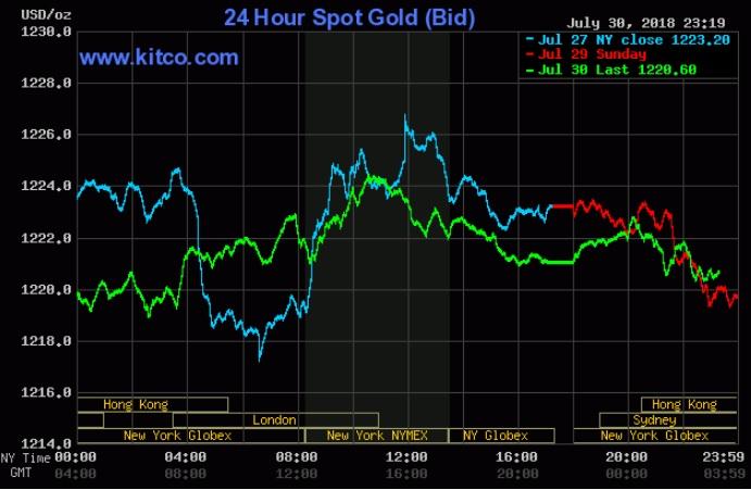 Giá vàng hôm nay 31/7: 'Án binh bất động' trong cuộc họp của Fed