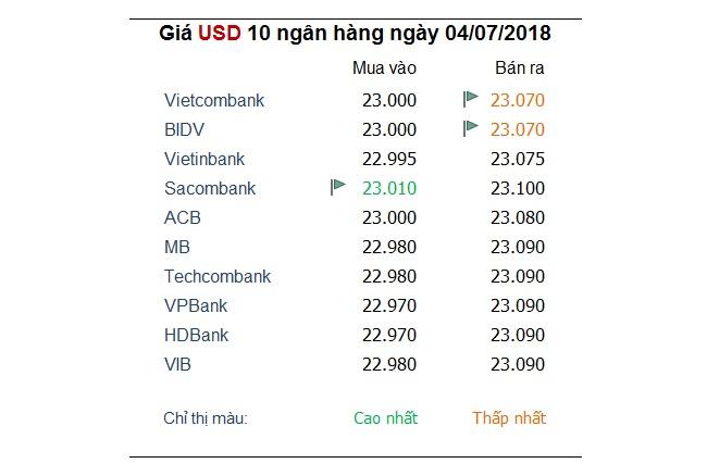 Tỷ giá hôm nay 4/7: USD tạm lùi nhẹ 'nhường sân' cho đồng Euro