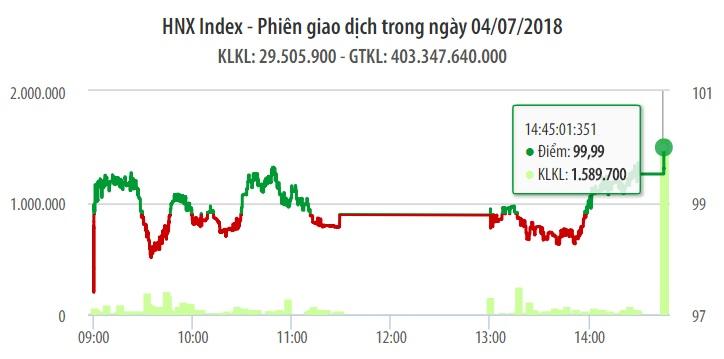 Chứng khoán ngày 4/7: Cung cầu cẩn trọng, VN-Index hồi phục 9 điểm 1