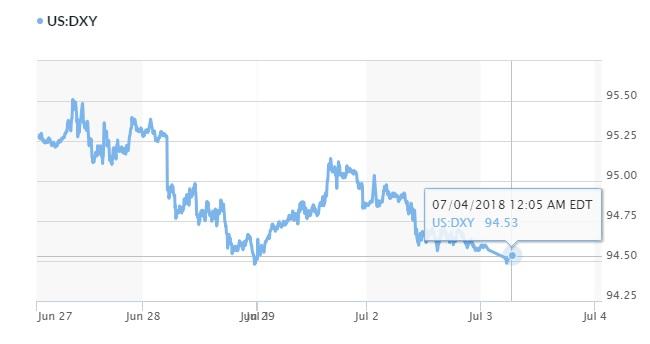 Tỷ giá hôm nay 4/7: USD tạm lùi nhẹ 'nhường sân' cho đồng Euro 2