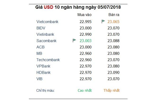 Tỷ giá ngân hàng 5/7: Thị trường đang 'án binh bất động' 1
