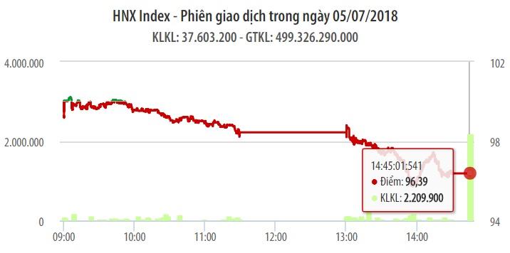 Chứng khoán ngày 5/7: Bộ đôi VHM - VIC tạo trụ đỡ, VN-Index vẫn mất mốc 900 điểm 1