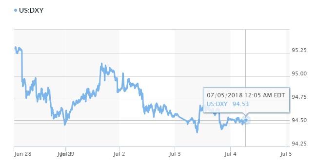 Tỷ giá ngân hàng 5/7: Thị trường đang 'án binh bất động' 3