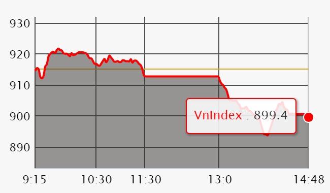 Chứng khoán ngày 5/7: Bộ đôi VHM - VIC tạo trụ đỡ, VN-Index vẫn mất mốc 900 điểm