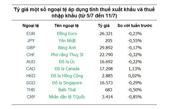 Tỷ giá ngân hàng 5/7: Thị trường đang 'án binh bất động'