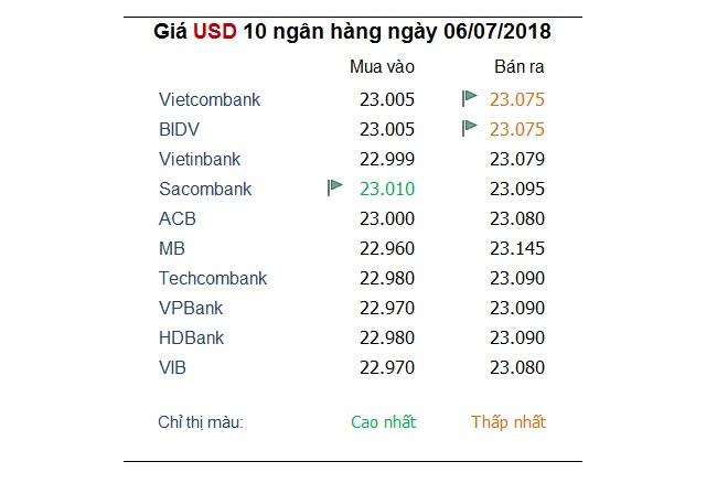 Tỷ giá hôm nay 6/7: USD và Euro cùng hưởng lợi