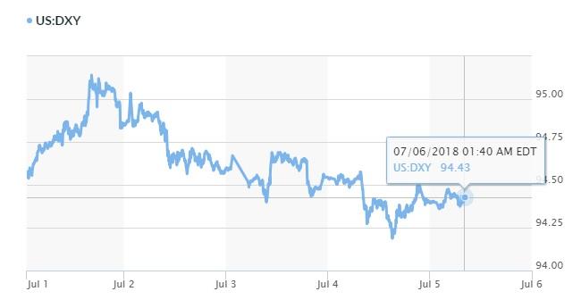 Tỷ giá hôm nay 6/7: USD và Euro cùng hưởng lợi 2