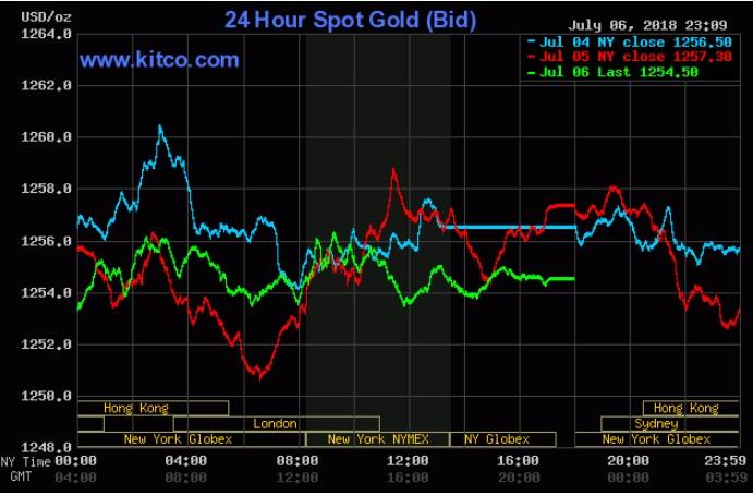 Giá vàng hôm nay 7/7: Nhà đầu tư vẫn thờ ơ dù tranh chấp thương mại Mỹ - Trung leo thang