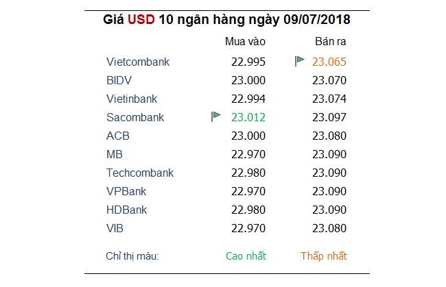 Tỷ giá hôm nay 9/7: Đồng USD tụt xuống đáy của gần 1 tháng qua