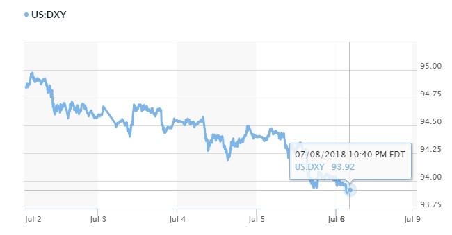 Tỷ giá hôm nay 9/7: Đồng USD tụt xuống đáy của gần 1 tháng qua 2