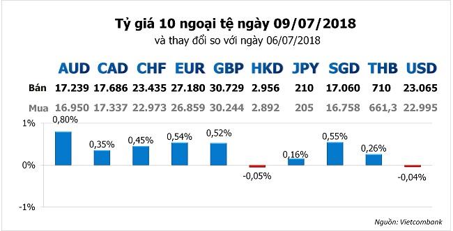 Tỷ giá hôm nay 9/7: Đồng USD tụt xuống đáy của gần 1 tháng qua 1