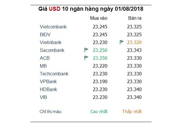 Tỷ giá hôm nay 1/8: Yên Nhật chịu tổn thất, USD chững lại