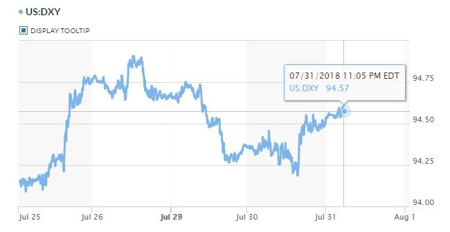 Tỷ giá hôm nay 1/8: Yên Nhật chịu tổn thất, USD chững lại 2