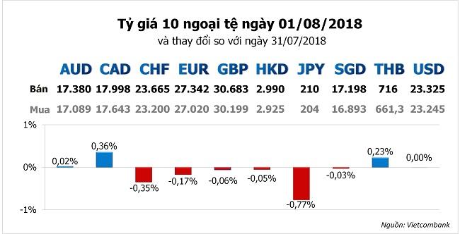 Tỷ giá hôm nay 1/8: Yên Nhật chịu tổn thất, USD chững lại 1