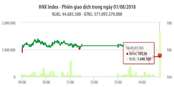 Chứng khoán ngày 1/8: Trụ đỡ yếu, VN-Index lội ngược dòng thất bại 1