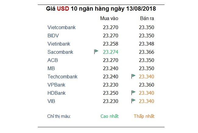 Tỷ giá hôm nay 13/8: Tăng cường nắm giữ USD, yên Nhật khi khủng hoảng tiền tệ tại Thổ Nhĩ Kỳ