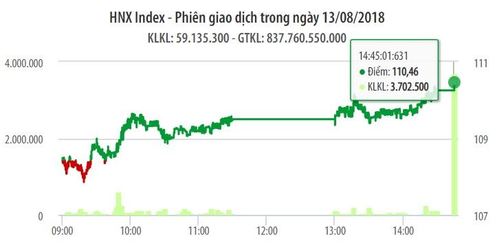 Chứng khoán ngày 13/8: Có cả lượng và chất, VN-Index tiệm cận mốc 980 điểm 1