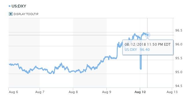 Tỷ giá hôm nay 13/8: Tăng cường nắm giữ USD, yên Nhật khi khủng hoảng tiền tệ tại Thổ Nhĩ Kỳ 2