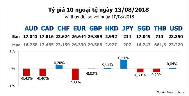 Tỷ giá hôm nay 13/8: Tăng cường nắm giữ USD, yên Nhật khi khủng hoảng tiền tệ tại Thổ Nhĩ Kỳ 1
