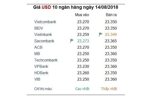 Tỷ giá hôm nay 14/8: Chỉ số đồng USD duy trì đỉnh 13 tháng