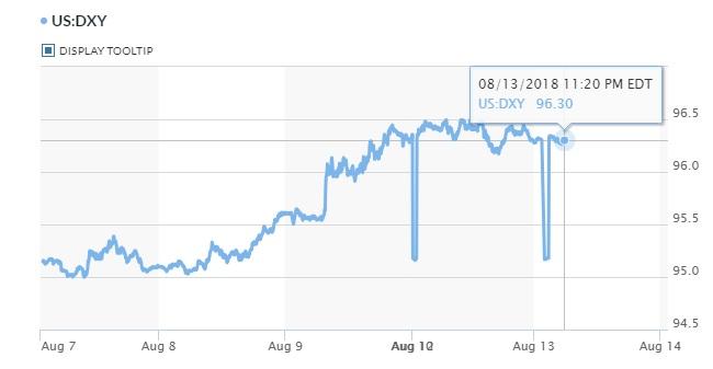 Tỷ giá hôm nay 14/8: Chỉ số đồng USD duy trì đỉnh 13 tháng 2