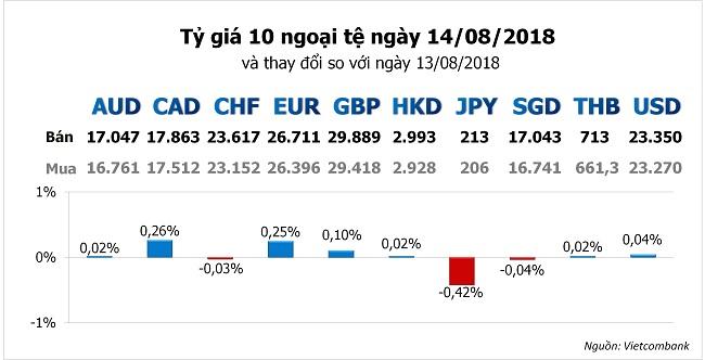 Tỷ giá hôm nay 14/8: Chỉ số đồng USD duy trì đỉnh 13 tháng 1