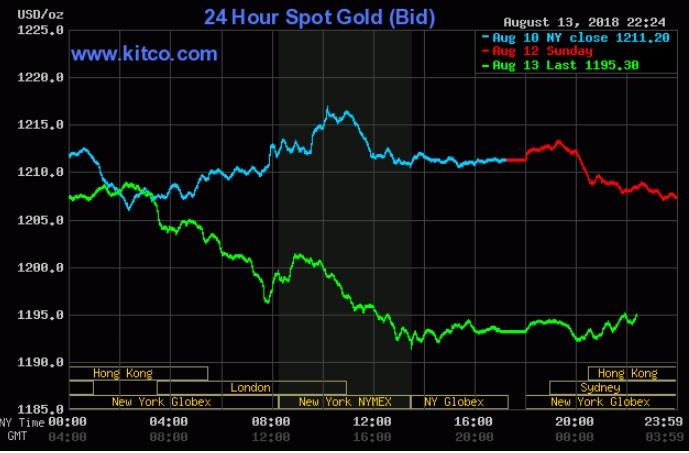 Giá vàng hôm nay 14/8: Mất mốc 1.200 USD/oz khi 'định nghĩa' an toàn thay đổi