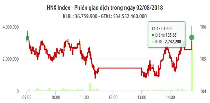 Chứng khoán ngày 2/8: Blue-chips trở lại, VN-Index thoát 'chết đuối' 1