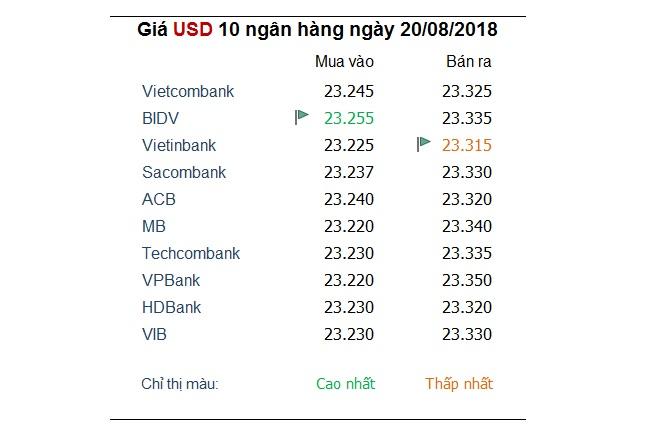Giá USD trong nước giảm mạnh, theo nhịp thế giới