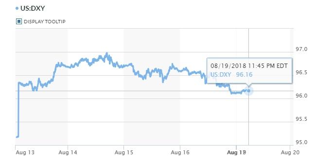 Giá USD trong nước giảm mạnh, theo nhịp thế giới 2