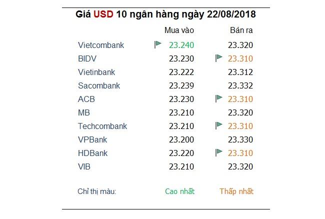 USD có dấu hiệu hồi phục sau khi mất đỉnh 13 tháng vào đầu tuần