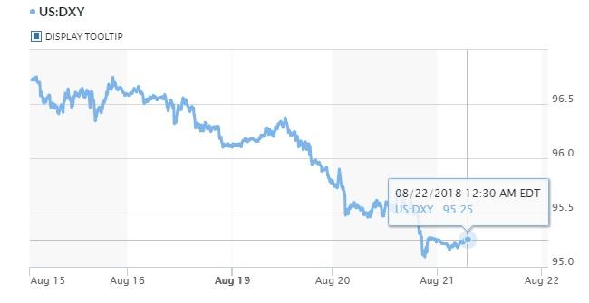 USD có dấu hiệu hồi phục sau khi mất đỉnh 13 tháng vào đầu tuần 2