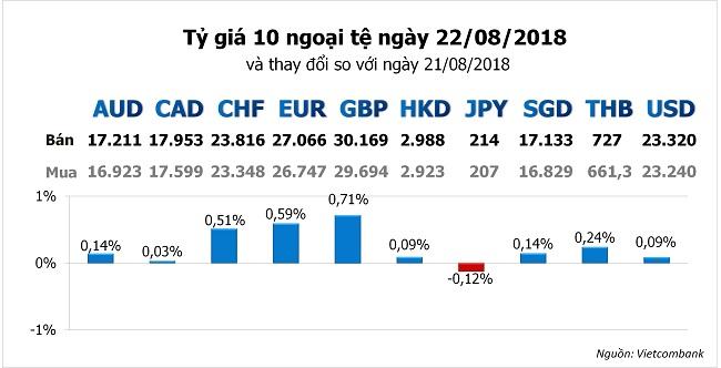 USD có dấu hiệu hồi phục sau khi mất đỉnh 13 tháng vào đầu tuần 1