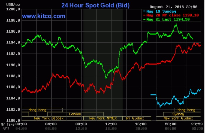 Dù tiệm cận 1.200 USD/ounce, giá vàng vẫn cần cẩn trọng với USD