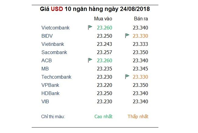 Đồng USD lấy lại đà tăng sau chuỗi 6 ngày giảm liên tiếp