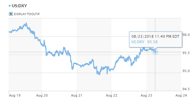 Đồng USD lấy lại đà tăng sau chuỗi 6 ngày giảm liên tiếp 2