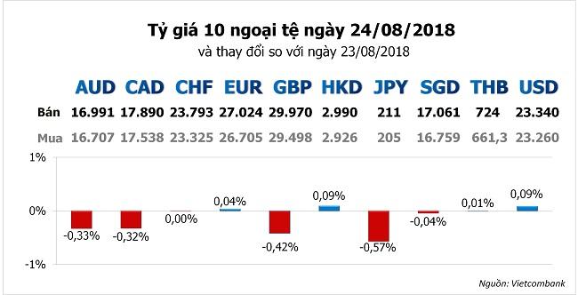 Đồng USD lấy lại đà tăng sau chuỗi 6 ngày giảm liên tiếp 1
