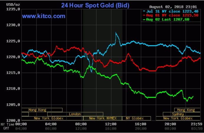 Giá vàng hôm nay 3/8: Đe dọa mốc 1.200 USD/oz