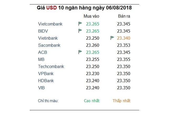 Tỷ giá hôm nay 6/8: Chỉ số đồng USD duy trì mức đỉnh 12 tháng