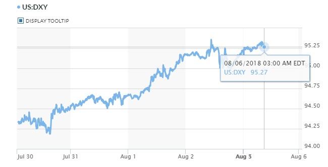 Tỷ giá hôm nay 6/8: Chỉ số đồng USD duy trì mức đỉnh 12 tháng 2
