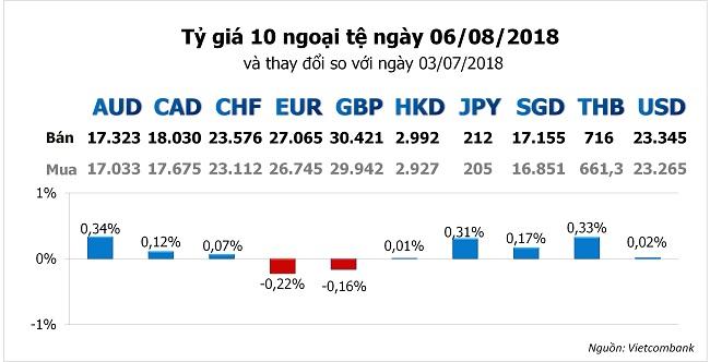 Tỷ giá hôm nay 6/8: Chỉ số đồng USD duy trì mức đỉnh 12 tháng 1
