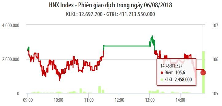 Chứng khoán ngày 6/8: GAS, PLX kiên trì lội ngược dòng giúp VN-Index giữ sắc xanh 1