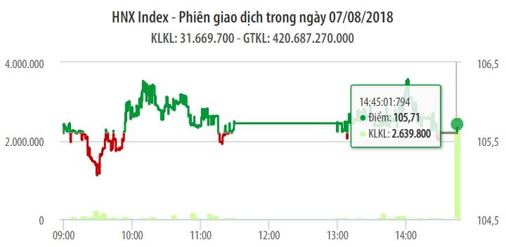 Chứng khoán ngày 7/8: Điểm tựa từ ngân hàng không đủ để VN-Index đảo chiều 1