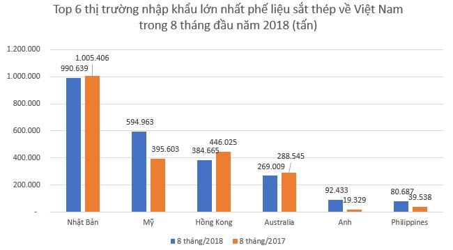 8 tháng đầu năm, nhập khẩu phế liệu sắt thép tăng mạnh, mặc dù giá đắt hơn