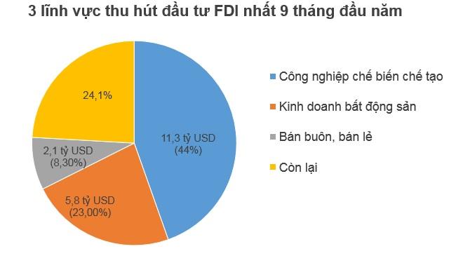 Hết Quý 3, nhà đầu tư ngoại đã rót 13,25 tỷ USD vào Việt Nam